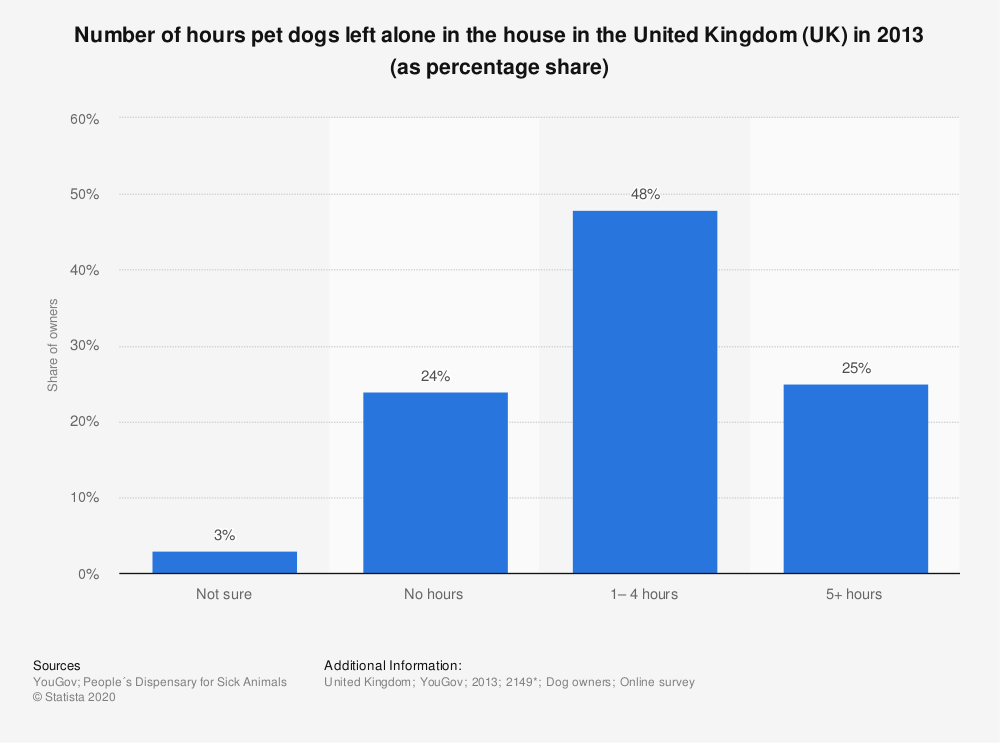 Statistic: Number of hours pet dogs left alone in the house in the United Kingdom (UK) in 2013 (as percentage share) | Statista