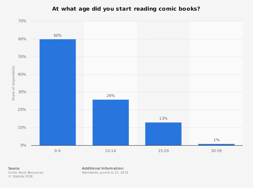 Statistic: At what age did you start reading comic books? | Statista