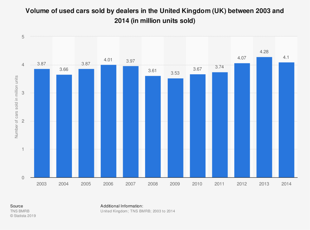 Statistic: Volume of used cars sold by dealers in the United Kingdom (UK) between 2003 and 2014 (in million units sold) | Statista