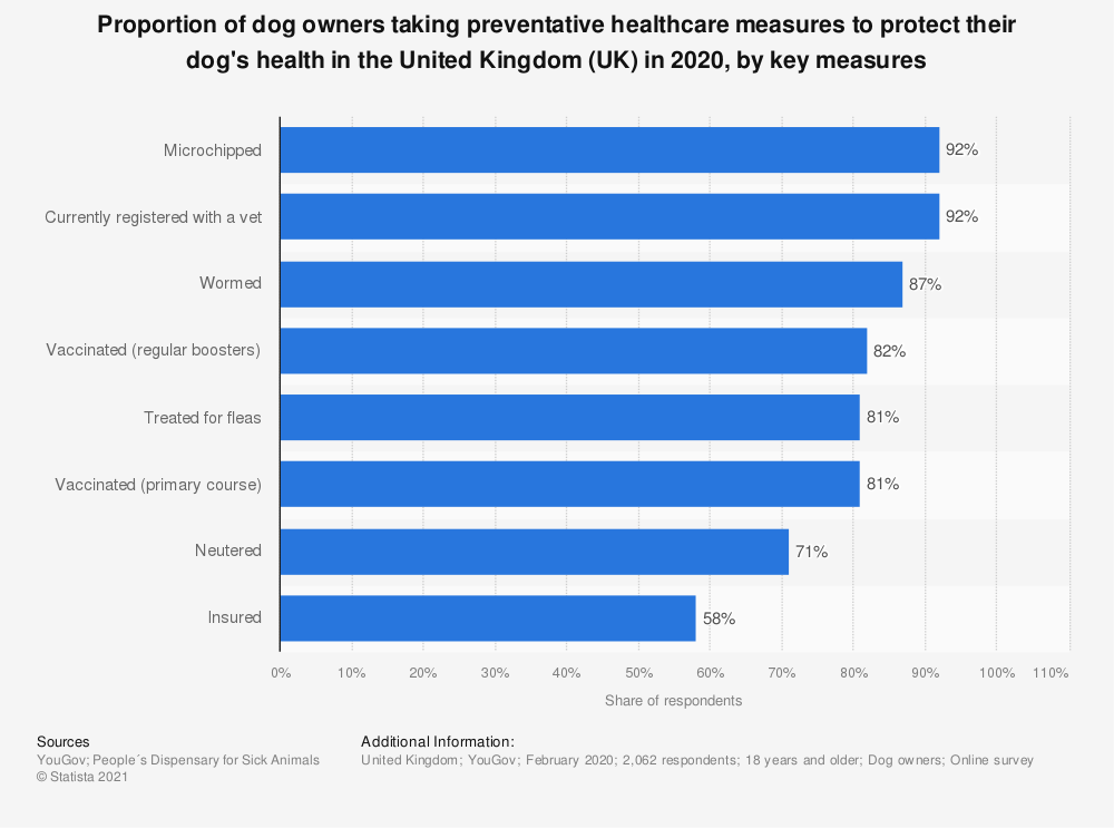 Statistic: Proportion of dog owners taking preventative healthcare measures to protect their dog's health in the United Kingdom (UK) in 2018, by key measures | Statista