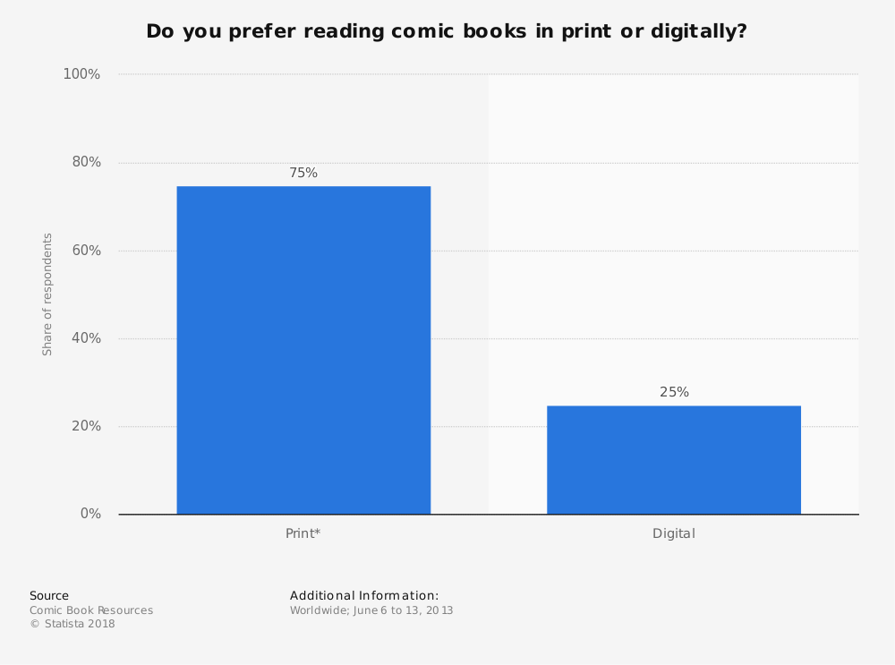 Statistic: Do you prefer reading comic books in print or digitally? | Statista