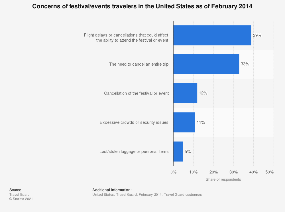 Statistic: Concerns of festival/events travelers in the United States as of February 2014 | Statista