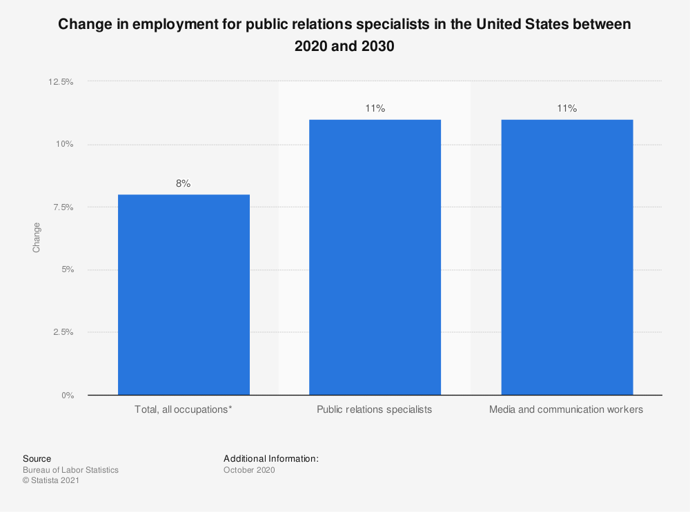 Statistic: Change in employment for public relations specialists in the United States from 2014 to 2024 | Statista