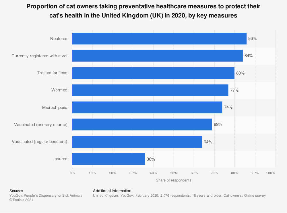Statistic: Proportion of cat owners taking preventative healthcare measures to protect their cat's health in the United Kingdom (UK) in 2018, by key measures | Statista