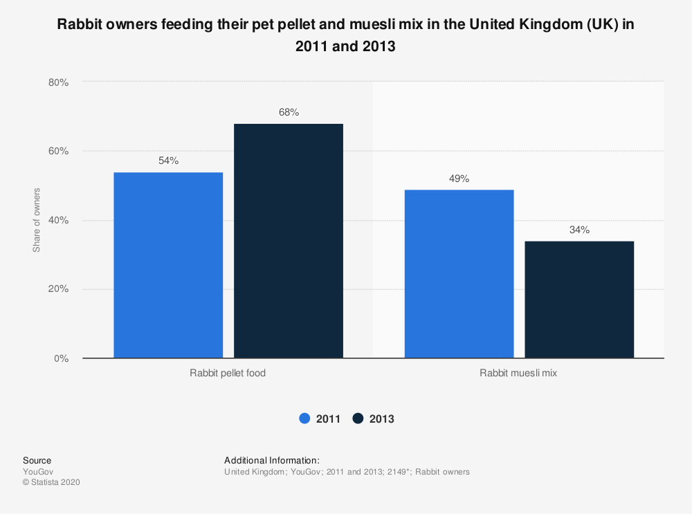 Statistic: Rabbit owners feeding their pet pellet and muesli mix in the United Kingdom (UK) in 2011 and 2013 | Statista