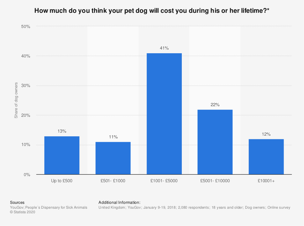 Statistic: How much do you think your pet dog will cost you during his or her lifetime?* | Statista