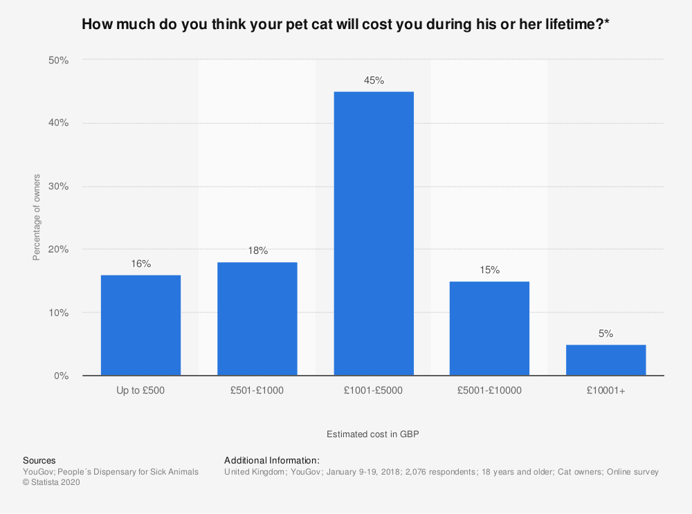 Statistic: How much do you think your pet cat will cost you during his or her lifetime?* | Statista