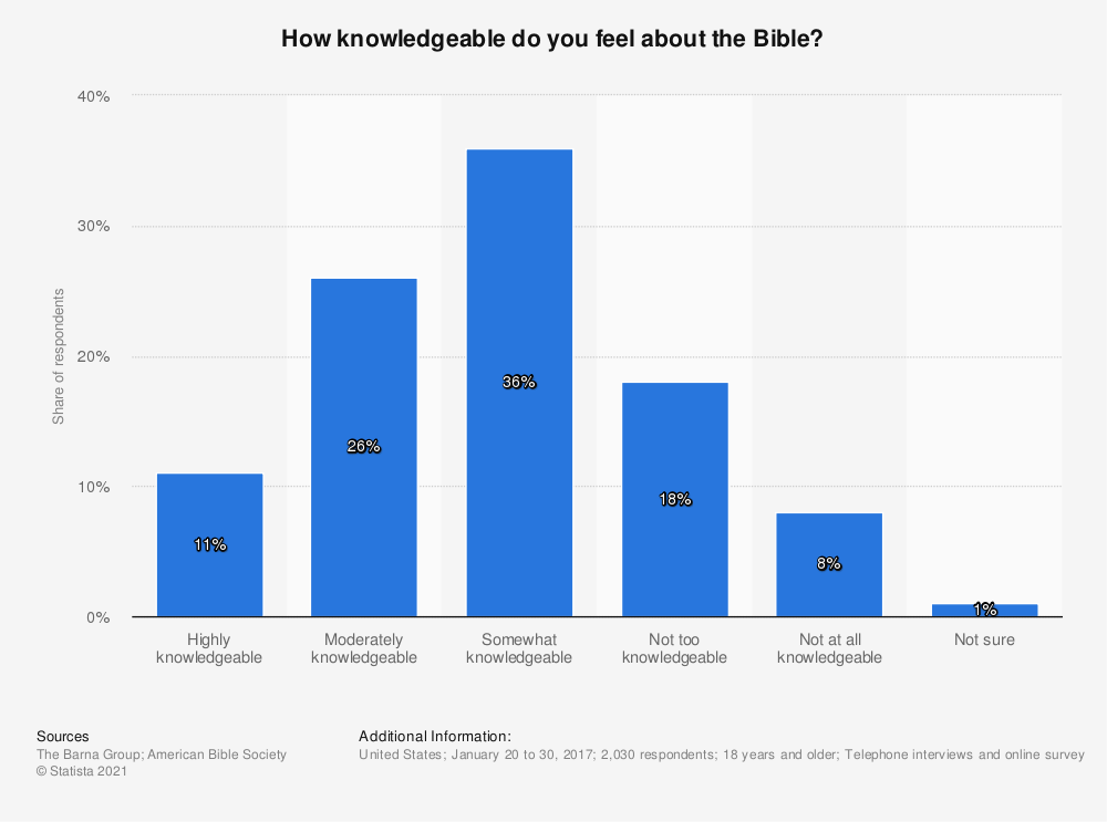 Statistic: How knowledgeable do you feel about the Bible? | Statista
