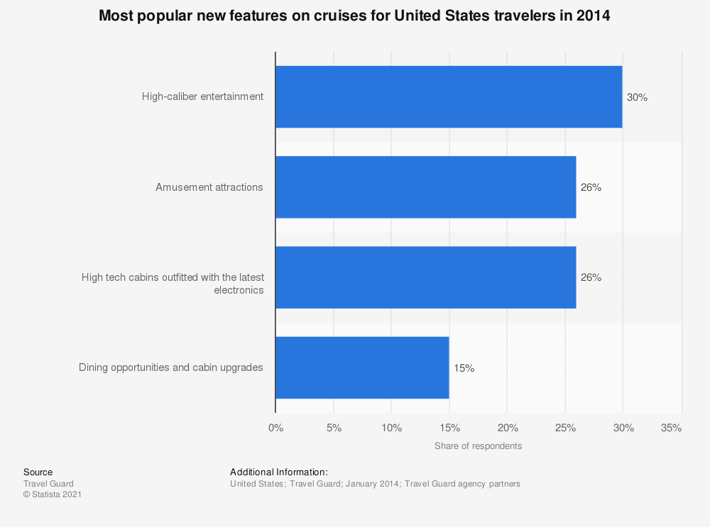 Statistic: Most popular new features on cruises for United States travelers in 2014 | Statista