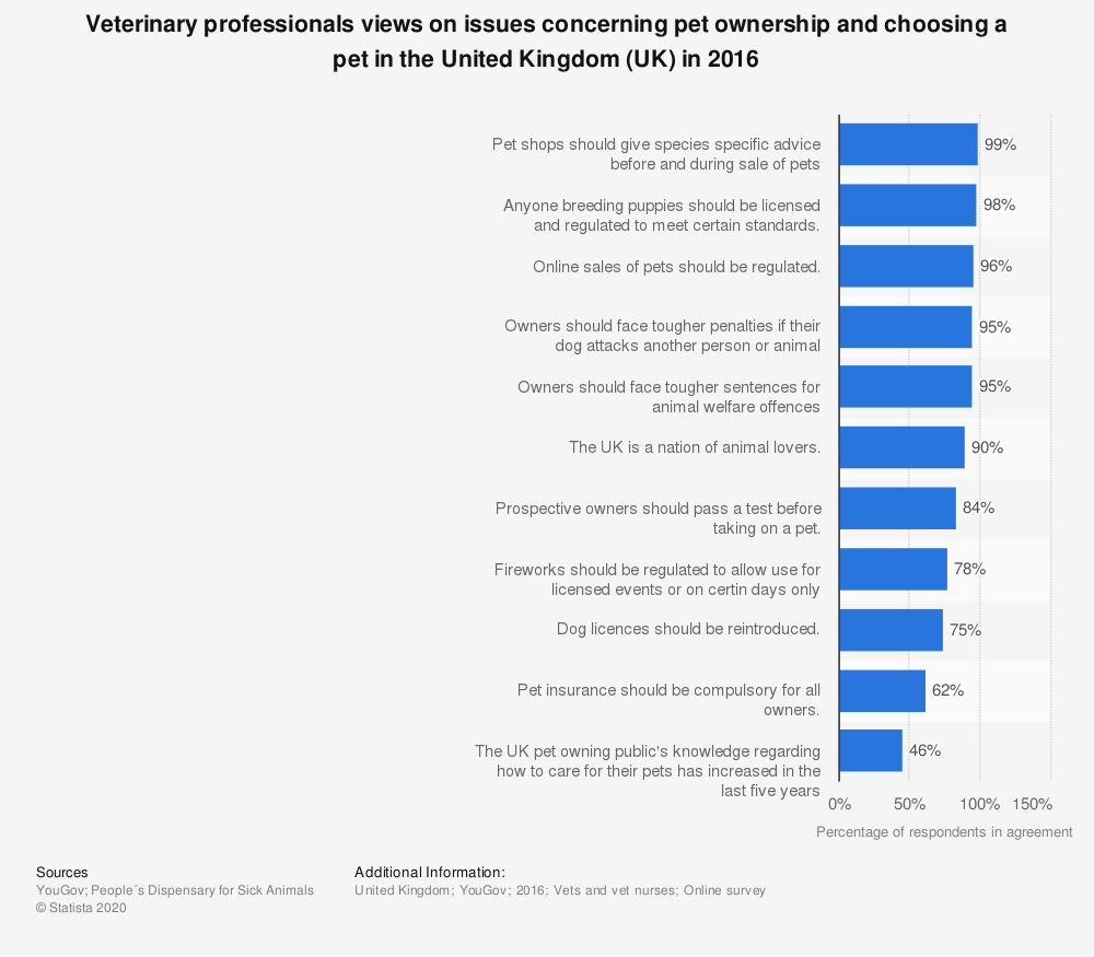 Statistic: Veterinary professionals views on issues concerning pet ownership and choosing a pet in the United Kingdom (UK) in 2016 | Statista