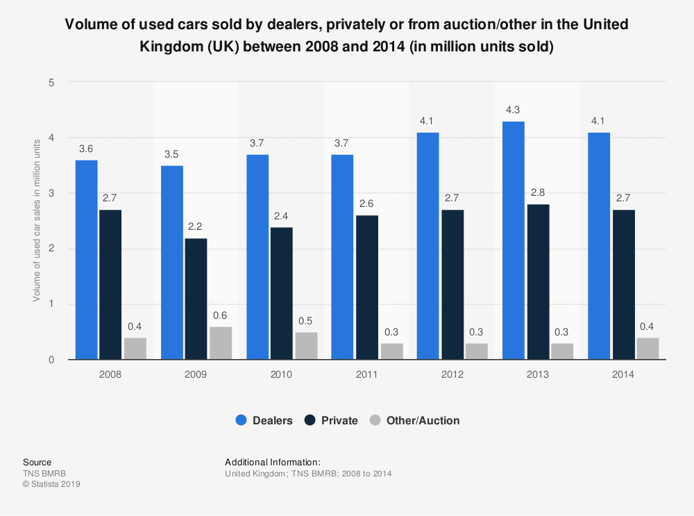 Statistic: Volume of used cars sold by dealers, privately or from auction/other in the United Kingdom (UK) between 2008 and 2014 (in million units sold) | Statista