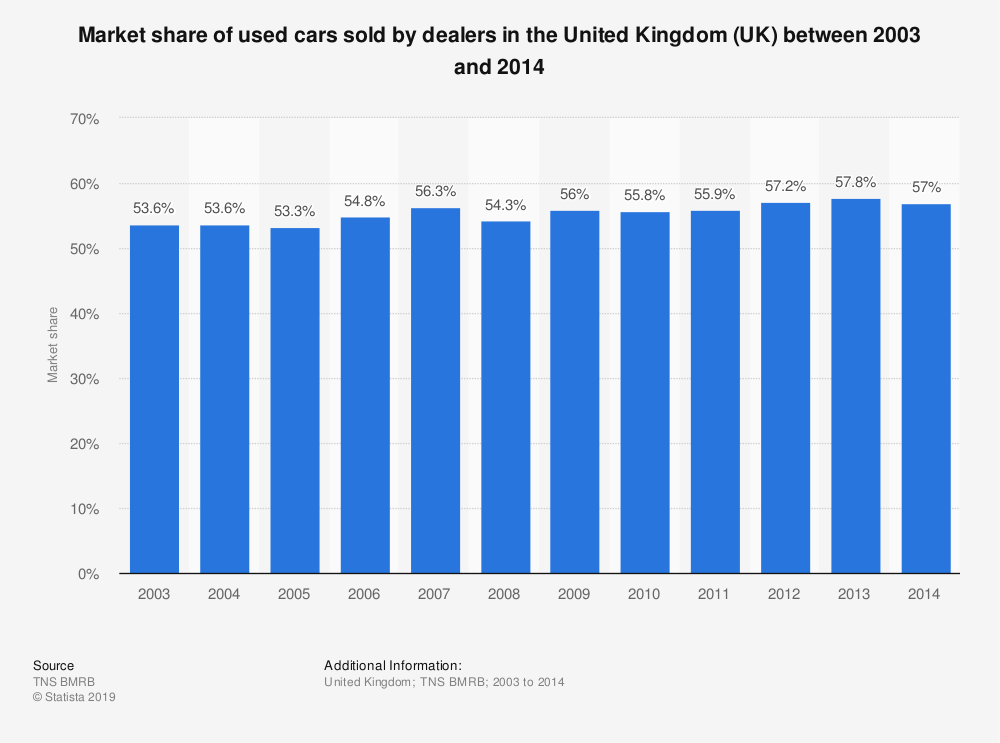 Statistic: Market share of used cars sold by dealers in the United Kingdom (UK) between 2003 and 2014  | Statista