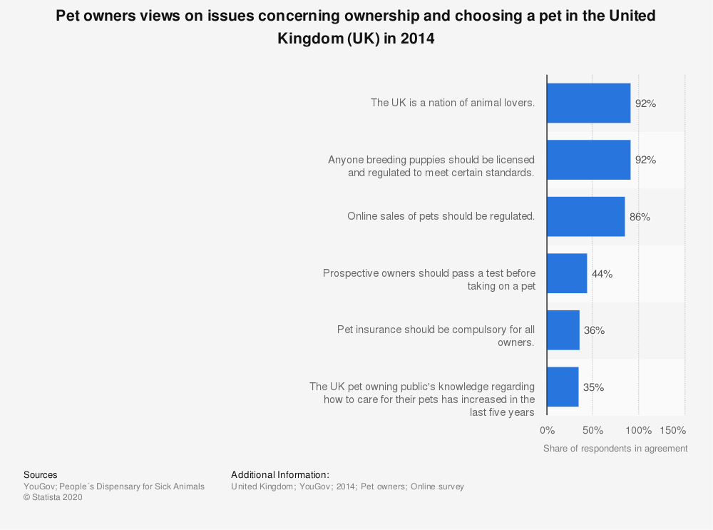 Statistic: Pet owners views on issues concerning ownership and choosing a pet in the United Kingdom (UK) in 2014   Statista