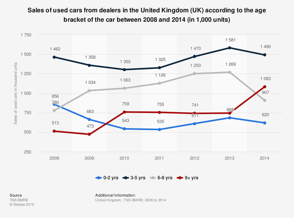 Statistic: Sales of used cars from dealers in the United Kingdom (UK) according to the age bracket of the car between 2008 and 2014 (in 1,000 units) | Statista