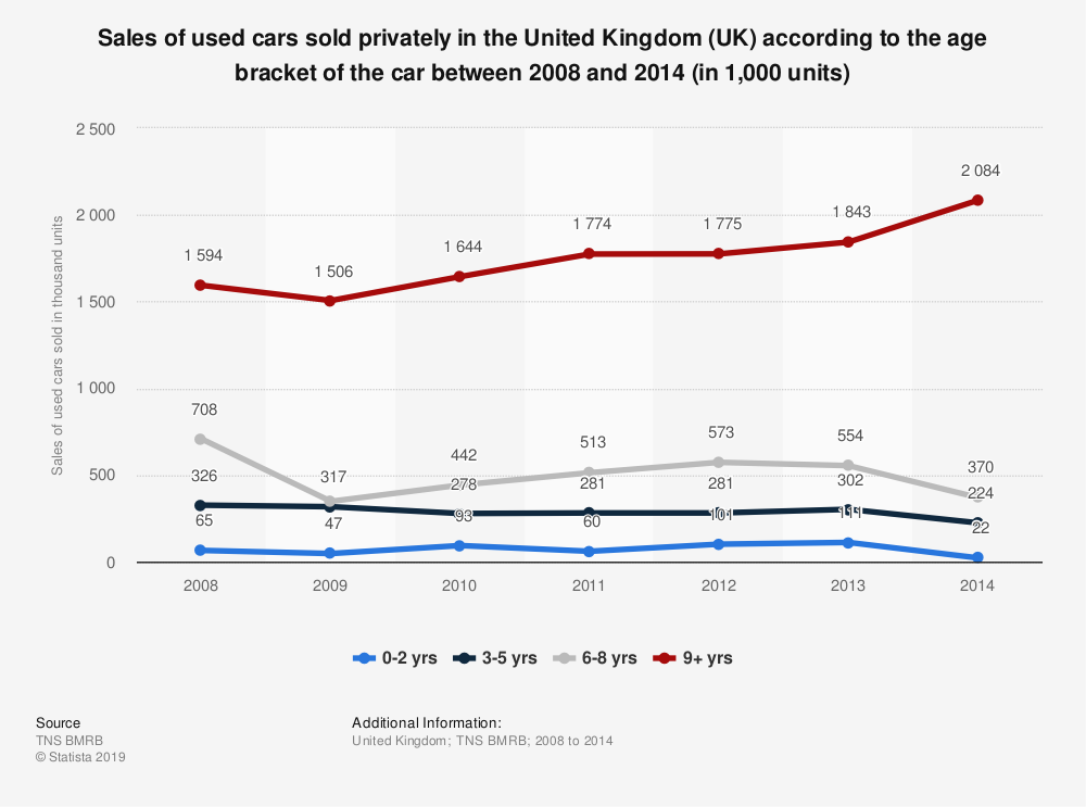 Statistic: Sales of used cars sold privately in the United Kingdom (UK) according to the age bracket of the car between 2008 and 2014 (in 1,000 units) | Statista