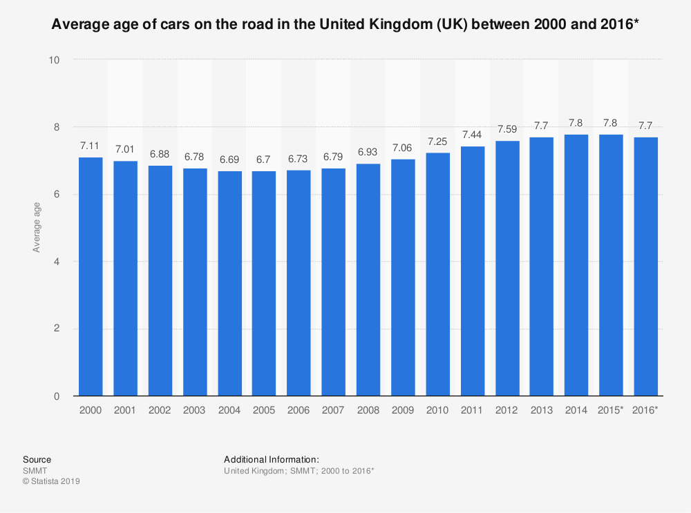 Statistic: Average age of cars on the road in the United Kingdom (UK) between 2000 and 2016* | Statista