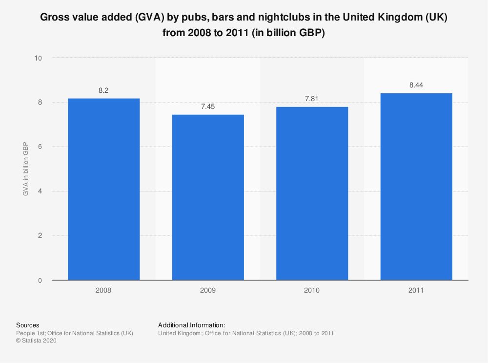 Statistic: Gross value added (GVA) by pubs, bars and nightclubs in the United Kingdom (UK) from 2008 to 2011 (in billion GBP) | Statista