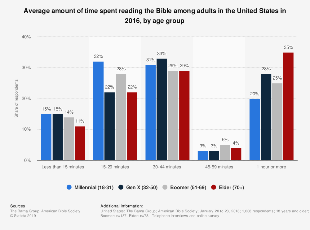 Statistic: Average amount of time spent reading the Bible among adults in the United States in 2016, by age group   Statista