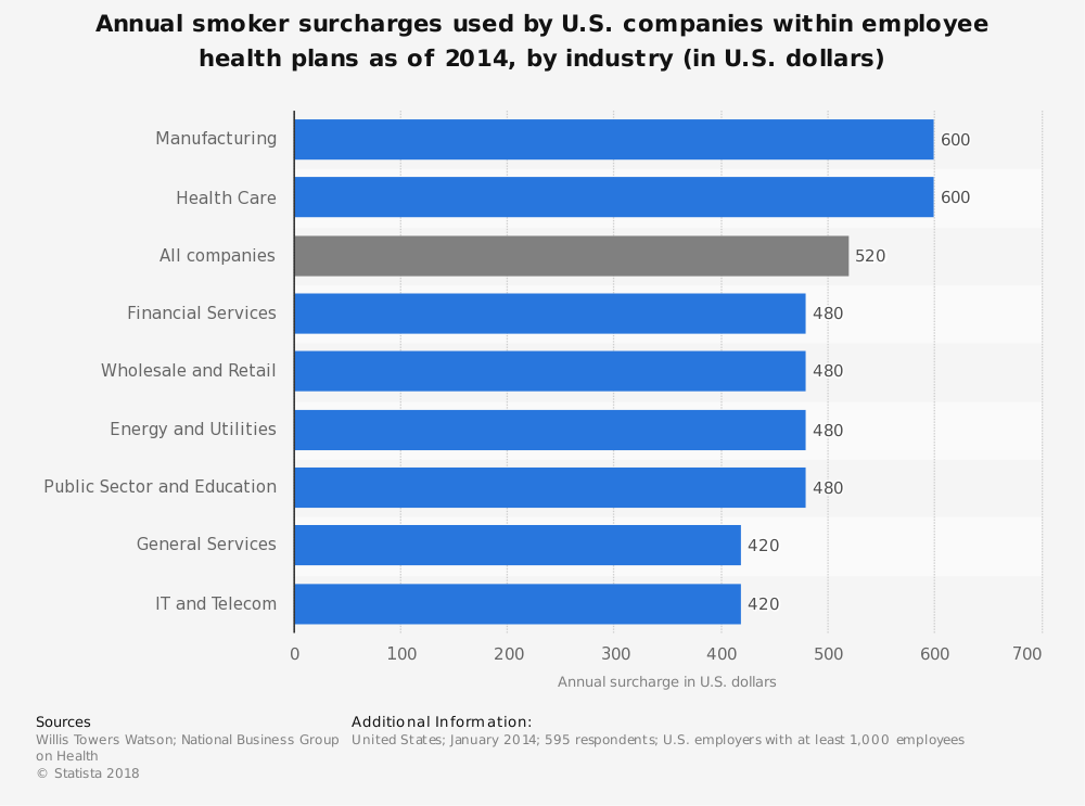 Statistic: Annual smoker surcharges used by U.S. companies within employee health plans as of 2014, by industry (in U.S. dollars) | Statista