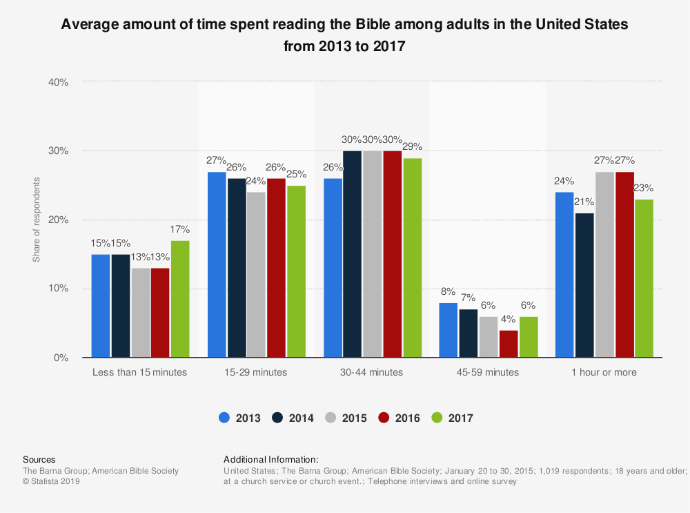 Statistic: Average amount of time spent reading the Bible among adults in the United States from 2013 to 2017 | Statista