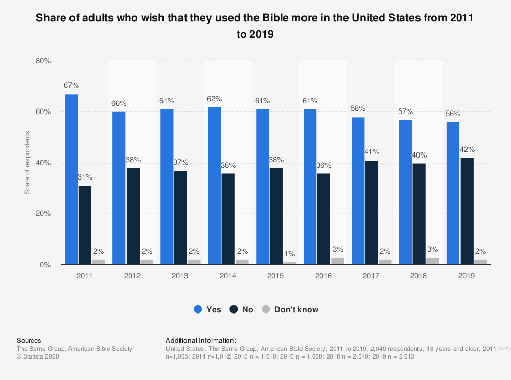 Statistic: Do you wish that you read the Bible more or not? | Statista