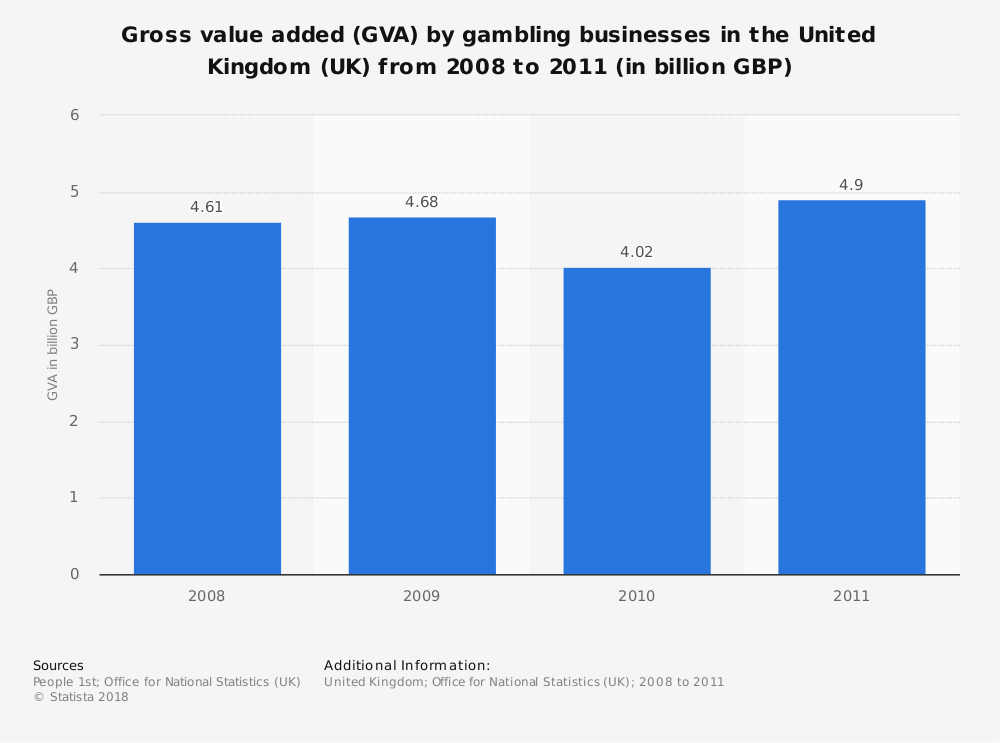 Statistic: Gross value added (GVA) by gambling businesses in the United Kingdom (UK) from 2008 to 2011 (in billion GBP) | Statista
