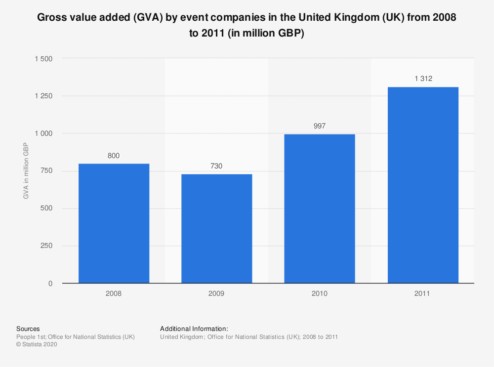 Statistic: Gross value added (GVA) by event companies in the United Kingdom (UK) from 2008 to 2011 (in million GBP) | Statista