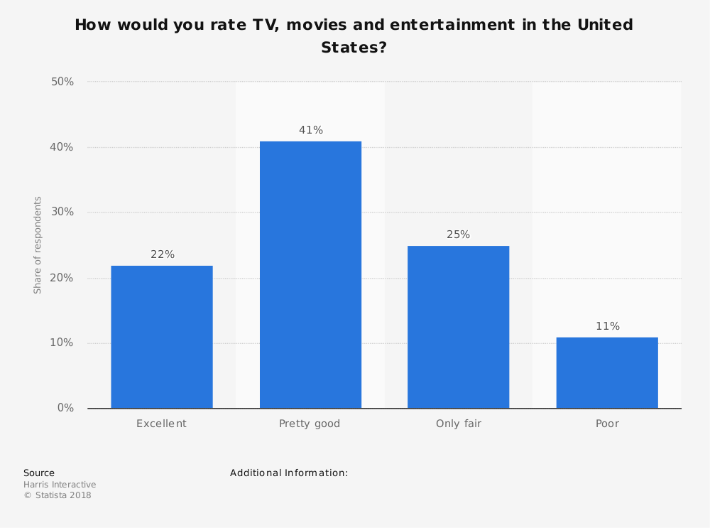 Statistic: How would you rate TV, movies and entertainment in the United States? | Statista