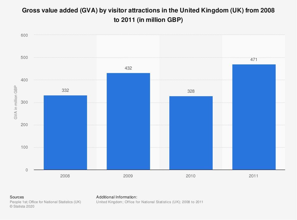 Statistic: Gross value added (GVA) by visitor attractions in the United Kingdom (UK) from 2008 to 2011 (in million GBP)   Statista