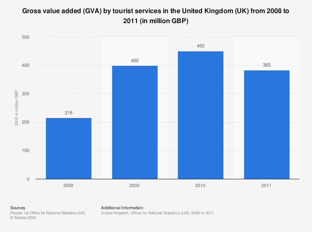 Statistic: Gross value added (GVA) by tourist services in the United Kingdom (UK) from 2008 to 2011 (in million GBP) | Statista