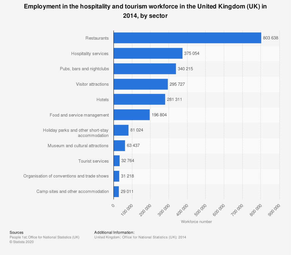Statistic: Employment in the hospitality and tourism workforce in the United Kingdom (UK) in 2014, by sector | Statista