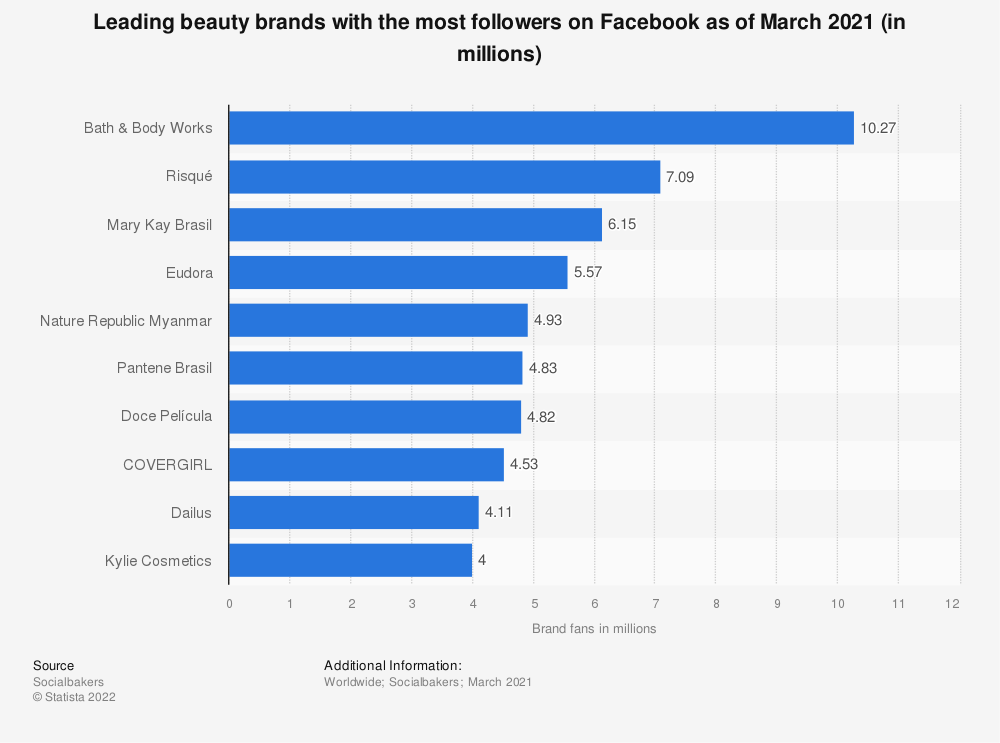 Statistic: Leading beauty brands with the most followers on Facebook as of July 2019 (in millions) | Statista