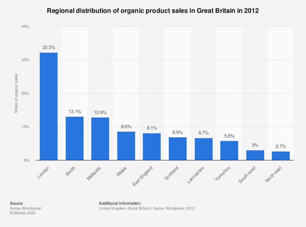 Statistic: Regional distribution of organic product sales in Great Britain in 2012   Statista