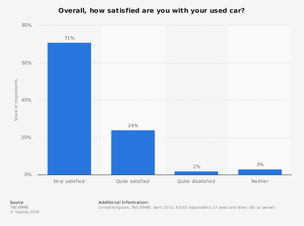Statistic: Overall, how satisfied are you with your used car?  <img src=