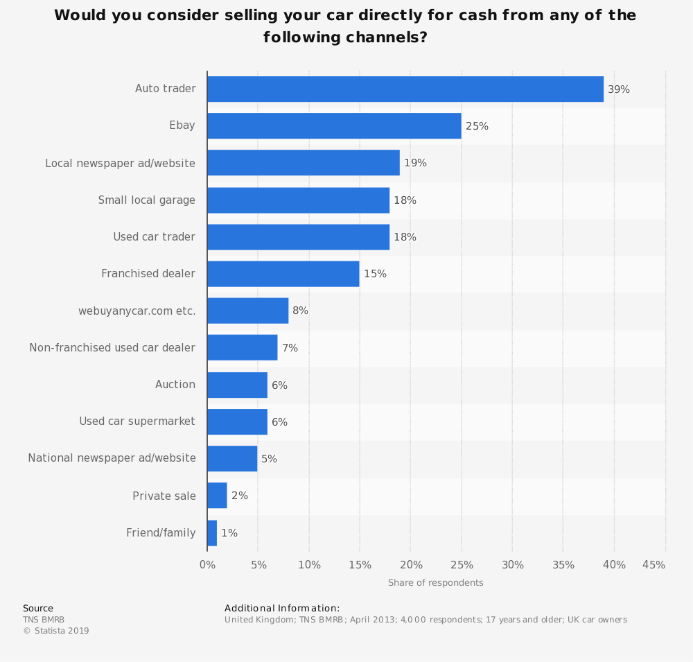 Statistic: Would you consider selling your car directly for cash from any of the following channels? | Statista