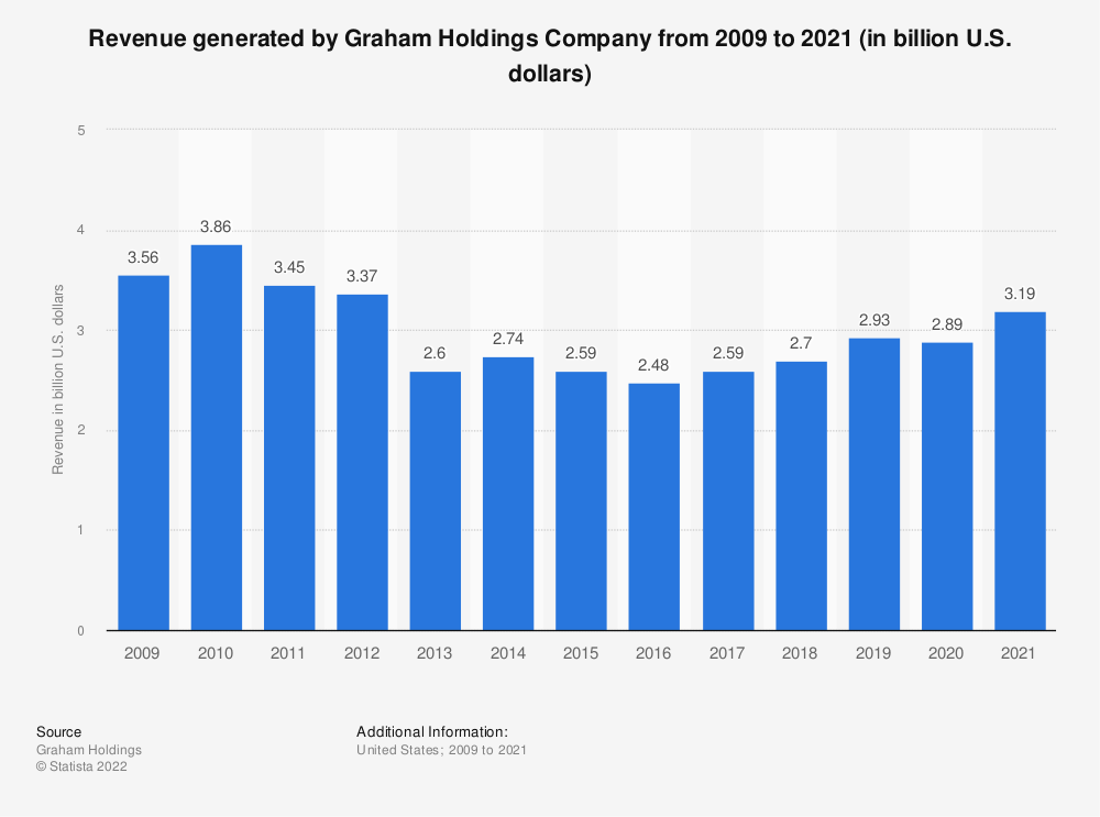 Statistic: Revenue generated by Graham Holdings Company from 2009 to 2018 (in billion U.S. dollars) | Statista
