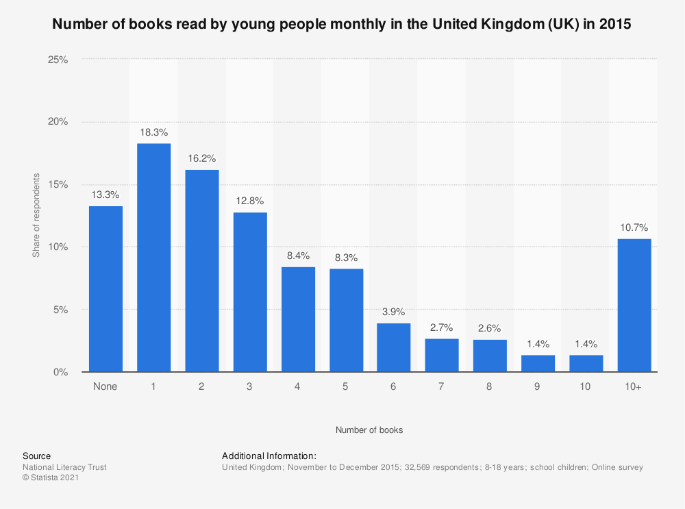 Statistic: Number of books read by young people monthly in the United Kingdom (UK) in 2015 | Statista