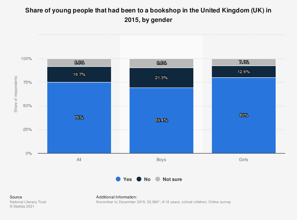 Statistic: Share of young people that had been to a bookshop in the United Kingdom (UK) in 2015, by gender | Statista