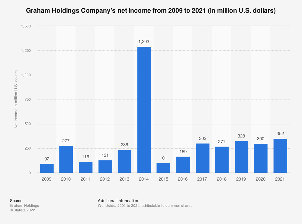 Statistic: Graham Holdings Company's net income from 2009 to 2018 (in million U.S. dollars) | Statista