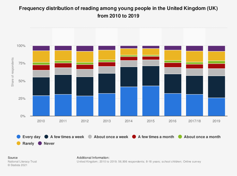Statistic: Frequency distribution of reading among young people in the United Kingdom (UK) from 2010 to 2019 | Statista
