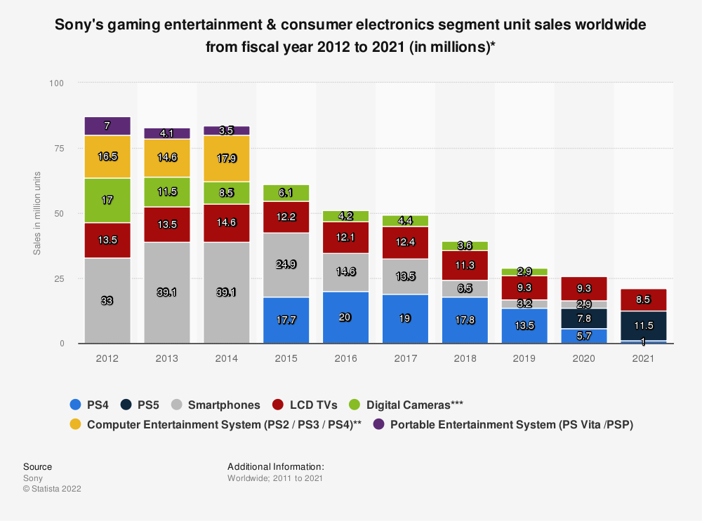 Statistic: Sony's gaming entertainment & consumer electronics segment unit sales worldwide from 2012 to 2016 (in millions)* | Statista