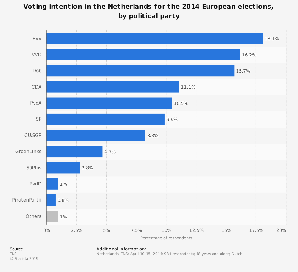Statistic: Voting intention in the Netherlands for the 2014 European elections, by political party | Statista