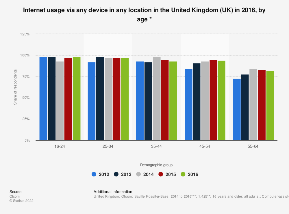 Statistic: Internet usage via any device in any location in the United Kingdom (UK) in 2017, by age * | Statista