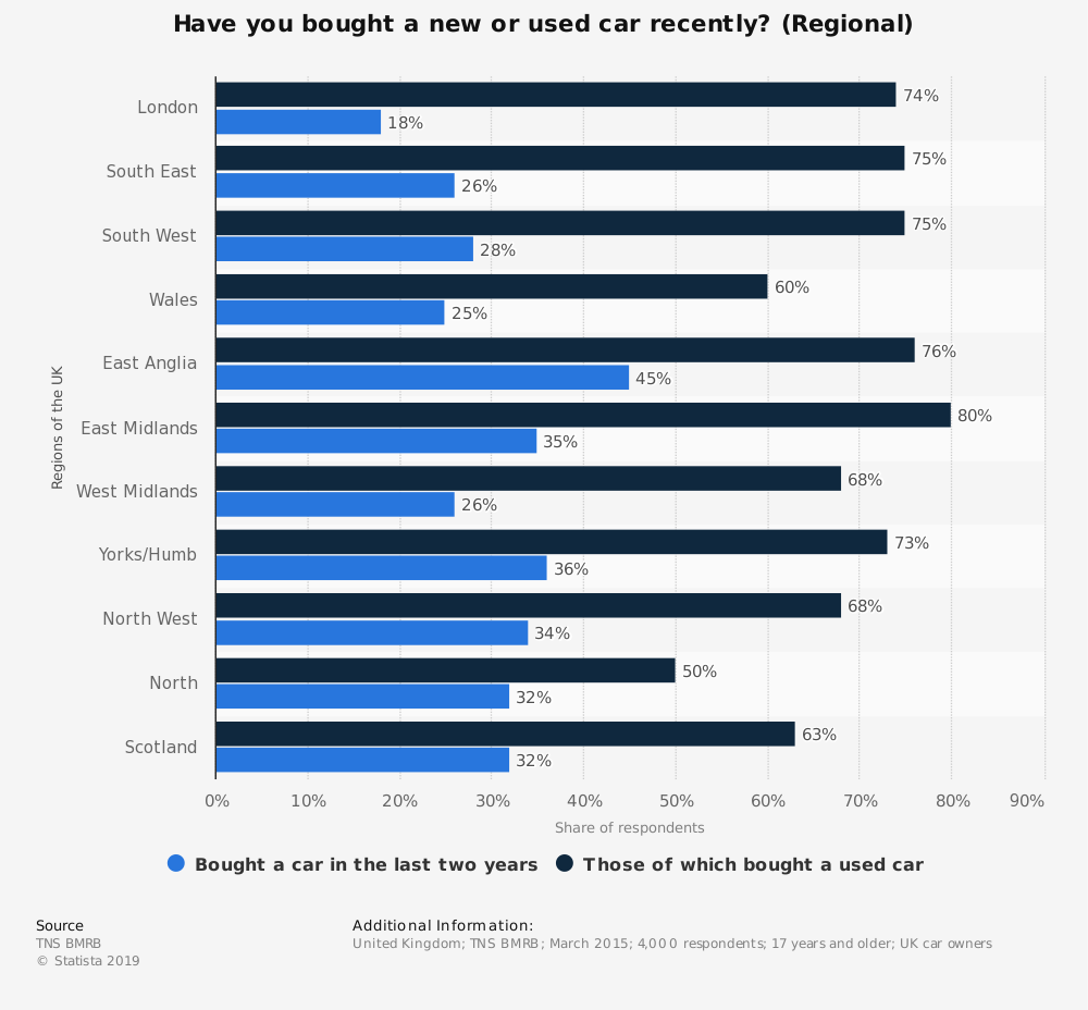 Statistic: Have you bought a new or used car recently? (Regional) | Statista