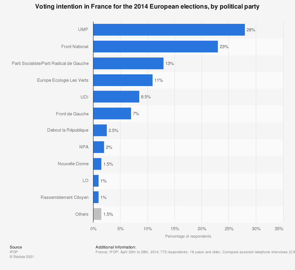 Statistic: Voting intention in France for the 2014 European elections, by political party | Statista