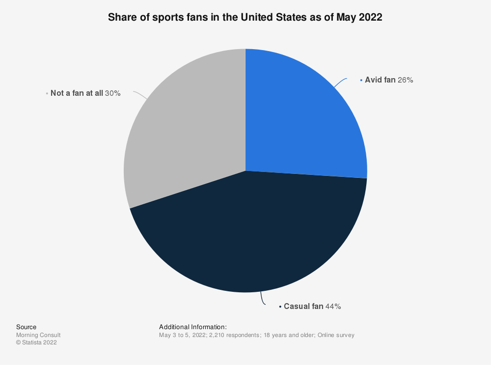 Statistic: Share of sports fans in the United States as of March 2020 | Statista