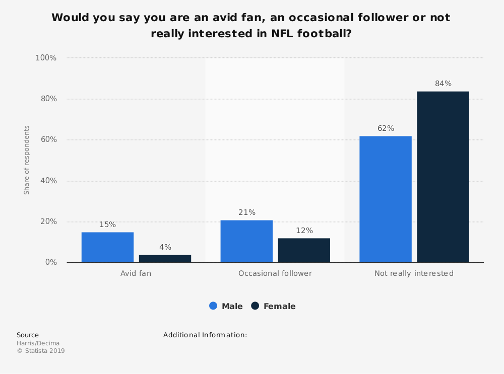 Statistic: Would you say you are an avid fan, an occasional follower or not really interested in NFL football? | Statista