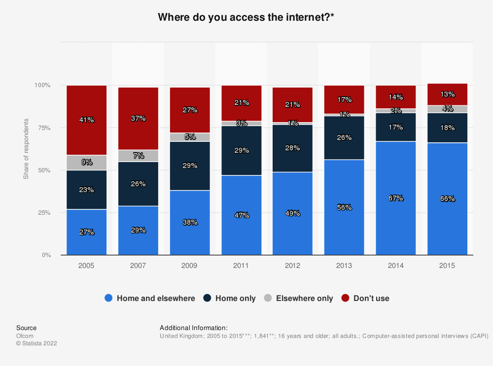 Statistic: Where do you access the internet?* | Statista