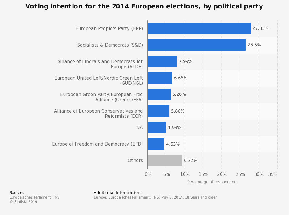 Statistic: Voting intention for the 2014 European elections, by political party | Statista