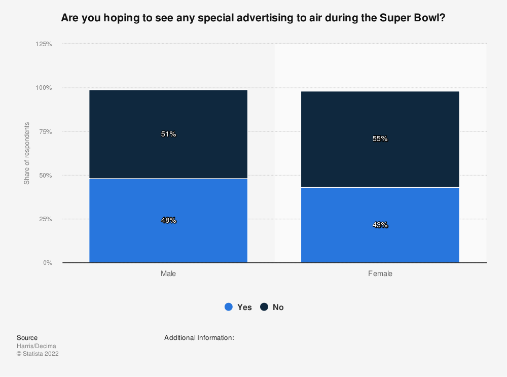 Statistic: Are you hoping  to see any special advertising to air during the Super Bowl? | Statista